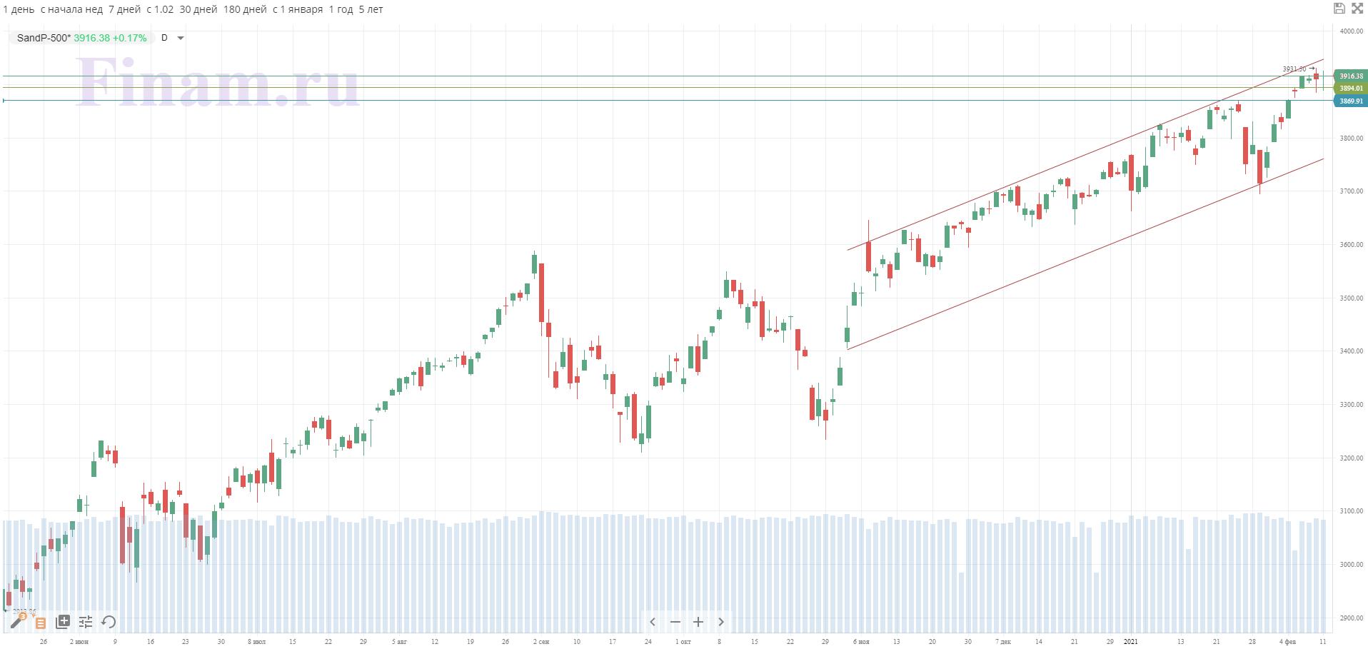 Широкий рынок США закрылся незначительным ростом в четверг