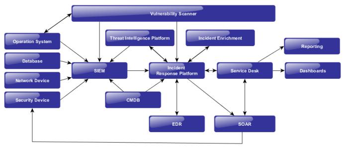 Инфосекьюрити (входит в ГК Softline) и ПАО «Государственная транспортная лизинговая компания» трансформировали систему сбора и анализа событий ИБ в полноценный SOC as-a-service