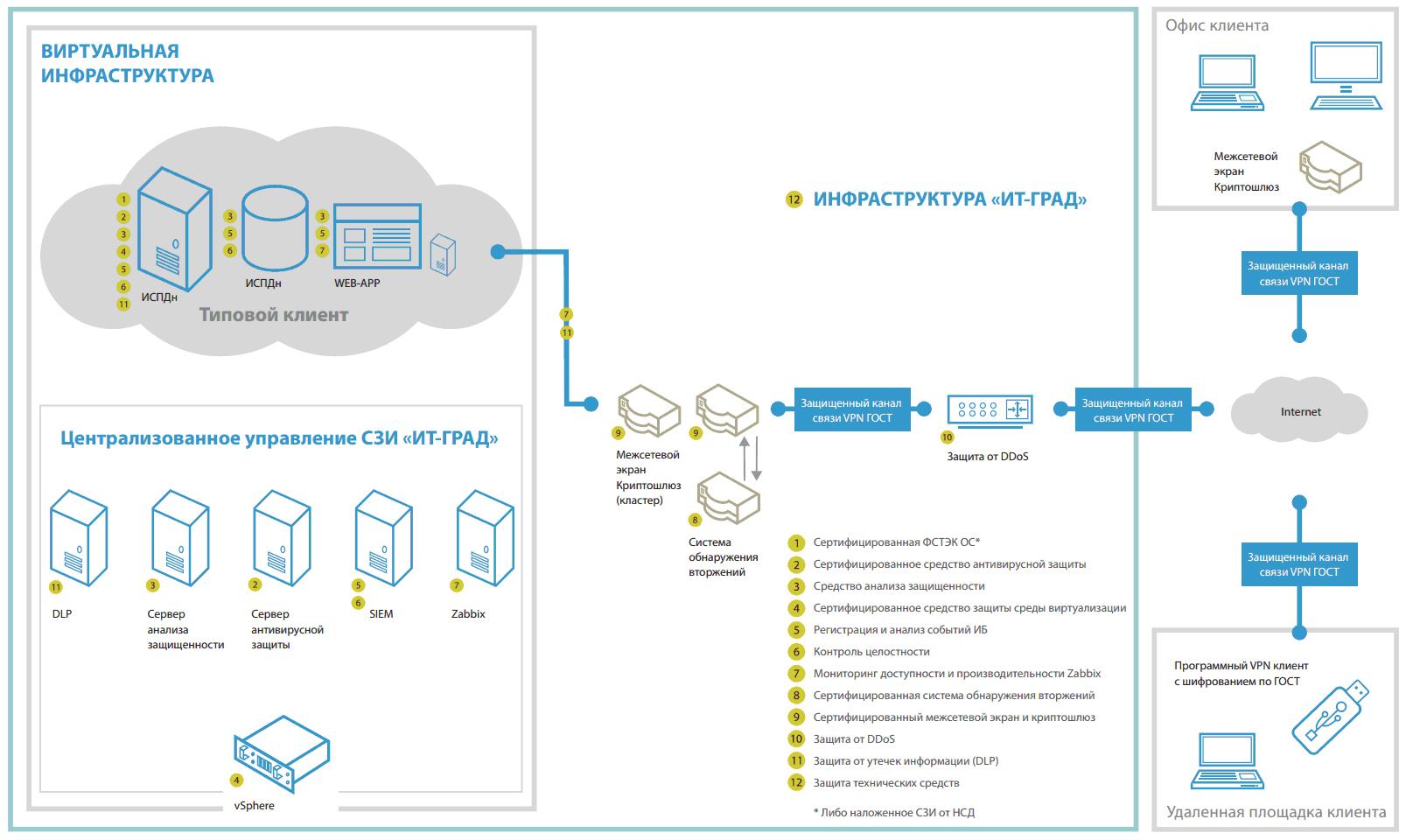 Схема организации услуги «Облако ФЗ-152»