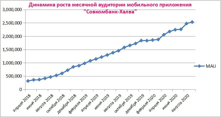 Увеличение использования мобильного приложения