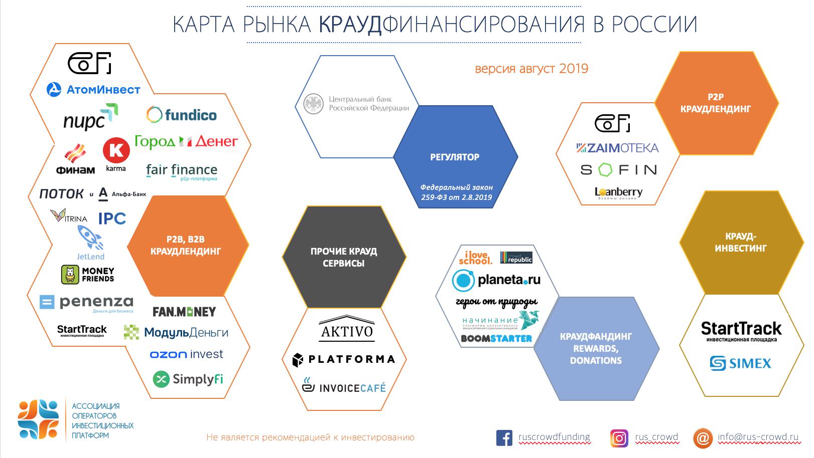 """Обновление """"карты рынка краудфинансирования в России"""""""