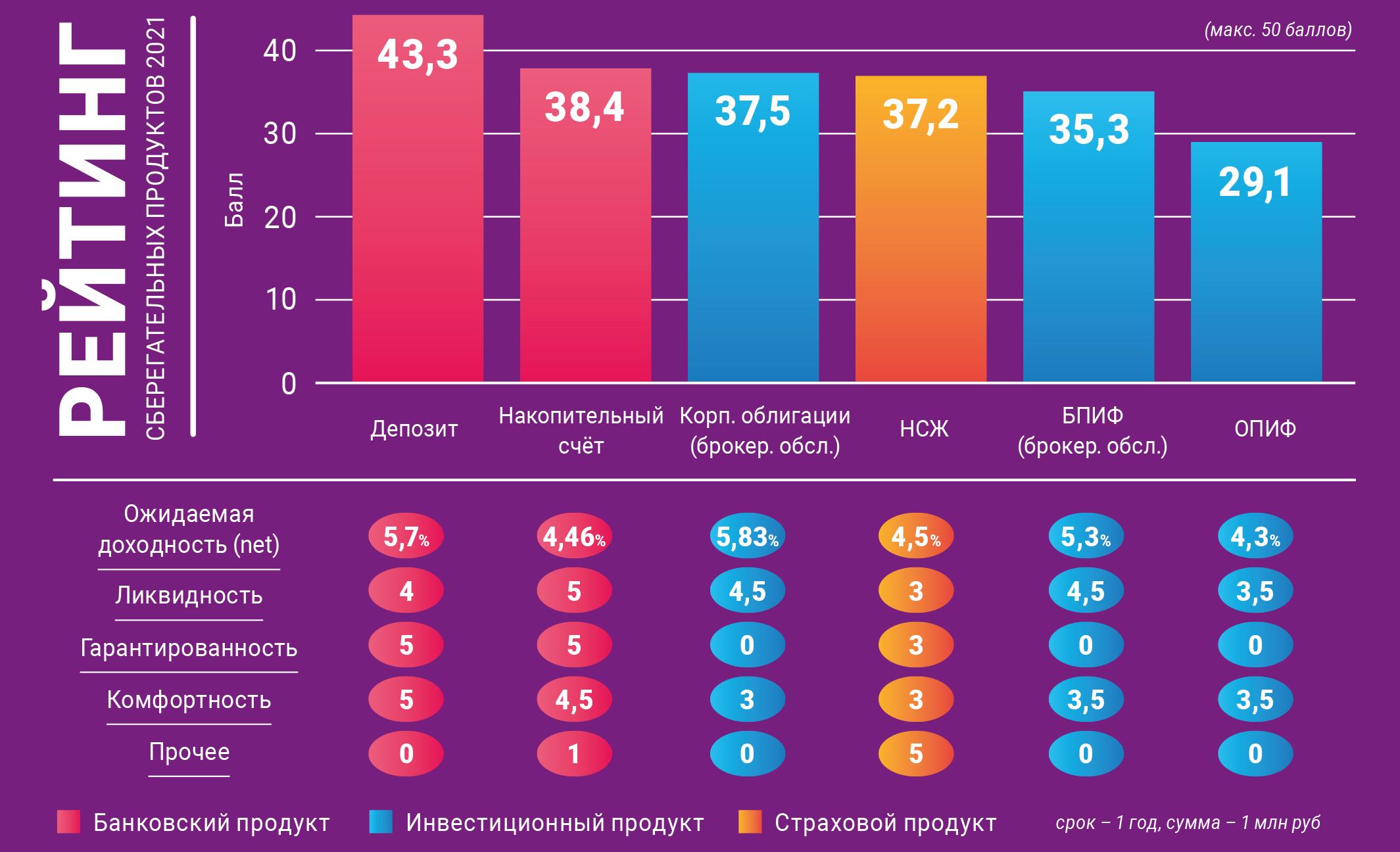 NBJ представил ежегодный рейтинг сберегательных продуктов