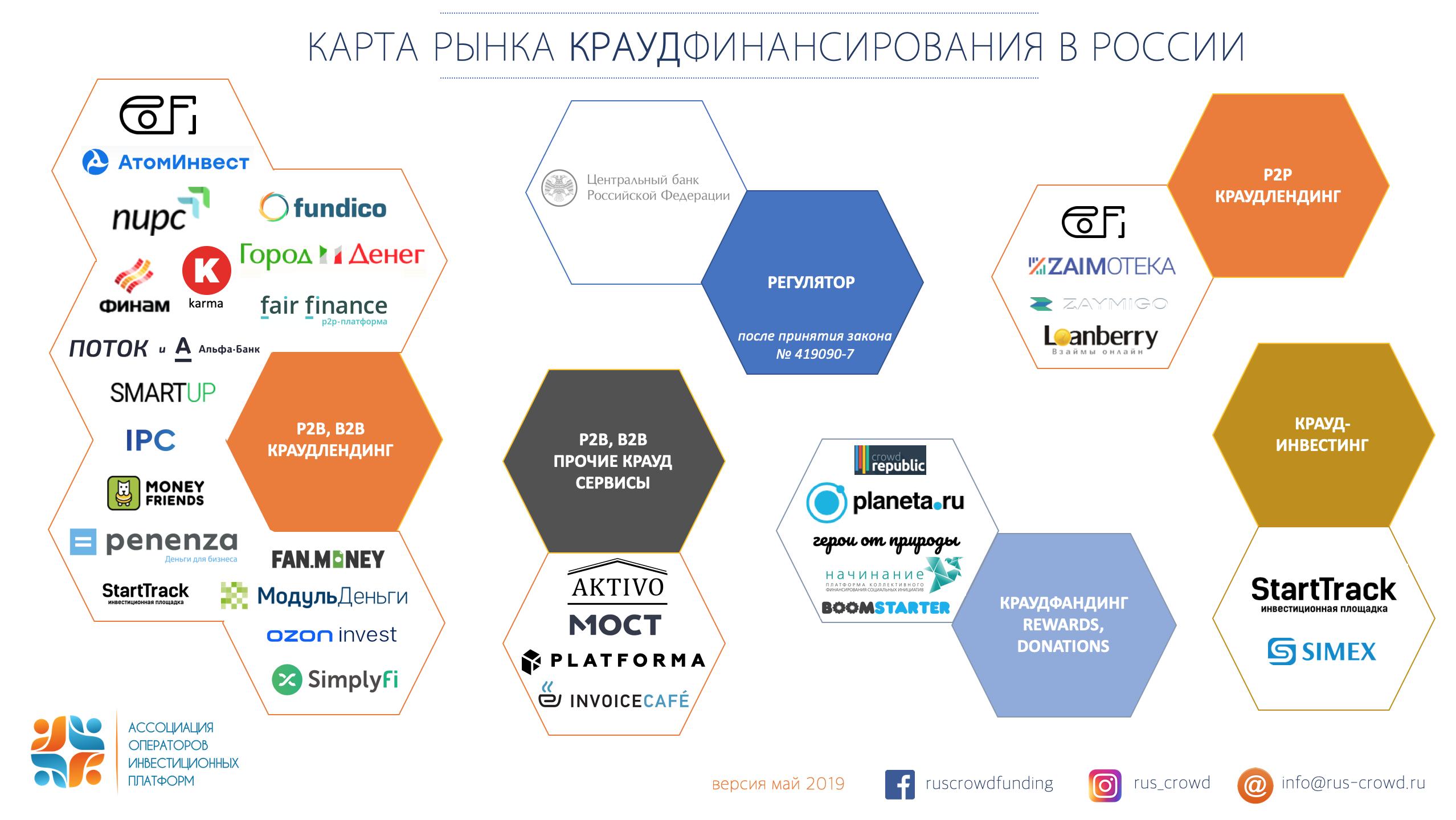 Ассоциация операторов инвестиционных платформ представляет обновленную «карту рынка краудфинансирования в России»
