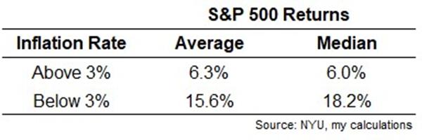 Инфляция vs фондовый рынок