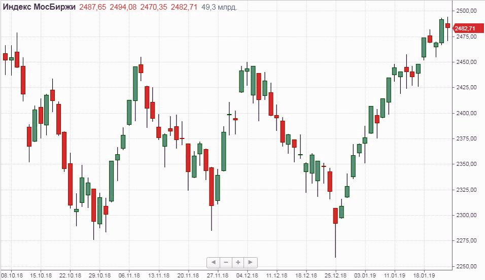 Россия завязла в Венесуэле. Негативные новости из Венесуэлы немного остудили российские рынки.