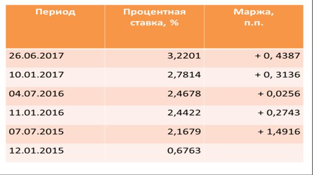 Средневзвешенная процентная ставка Банка России по аукционам РЕПО в иностранной валюте, 28 дней