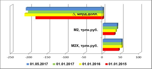Инвалютная ликвидность вне банковского сектора РФ, 2015-2017 гг., млрд. долл.