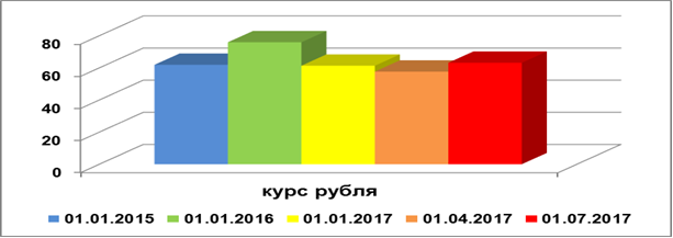 Динамика номинального обменного бивалютного курса рубля, 2015-2017 гг., руб.