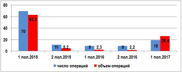 Валютные СВОПЫ в банковском секторе РФ, 2015-2017 гг., млрд. долл.