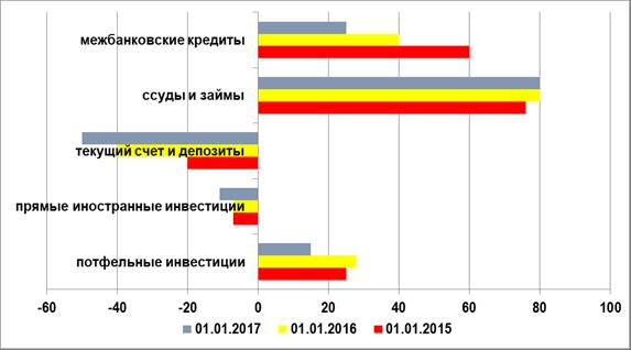 Структура чистой международной инвестиционной позиции банковского сектора РФ, 2015-2017 гг., млрд. долл.