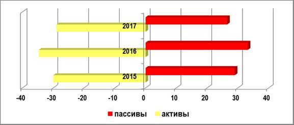 Удельный вес требований и обязательств в иностранной валюте в совокупных активах и пассивах банковского сектора РФ, 2015-2017 гг., %