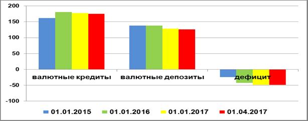 Динамика дефицита инвалютной ликвидности нефинансовых организаций РФ, 2015-2017 гг., млрд. долл.