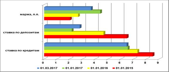 Динамика инвалютной маржи по банковским кредитам в иностранной валюте для нефинансовых организаций РФ, 2015-2017 гг., п.п.