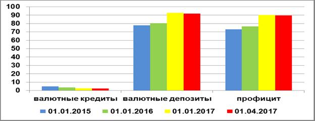 Динамика дефицита инвалютной ликвидности домашних хозяйств в РФ, 2015-2017 гг., млрд. долл.