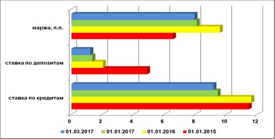 Динамика инвалютной маржи кредитных организаций РФ для домашних хозяйств, 2015-2017 гг., п.п.