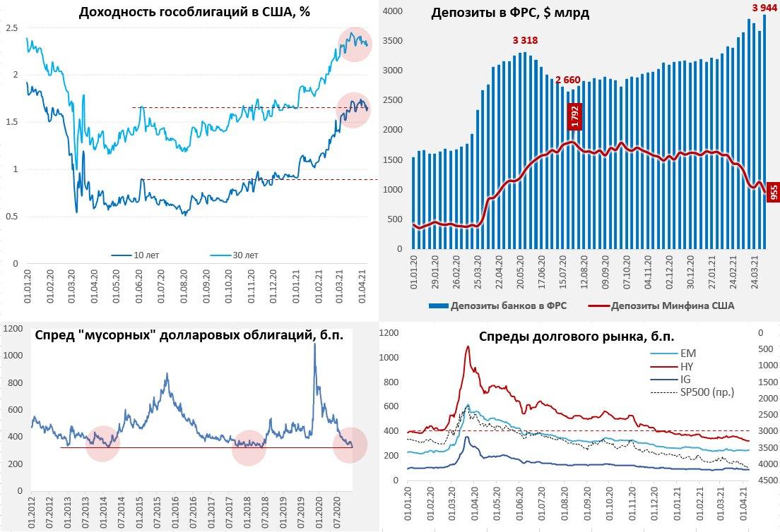 На фоне роста ликвидности «мусор» в цене