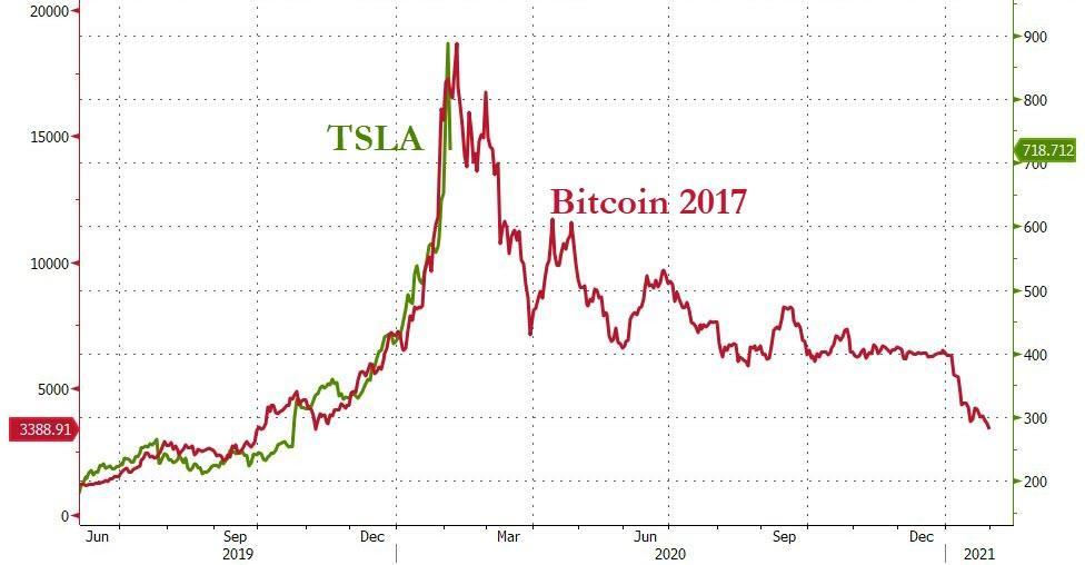 Павел Рябов: Tesla – величайший шортсквиз в истории