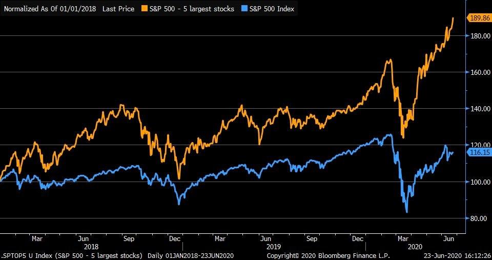 nishchebrod: Акции гигантов типа Microsoft и Apple растут в 100 раз быстрее S&P 500