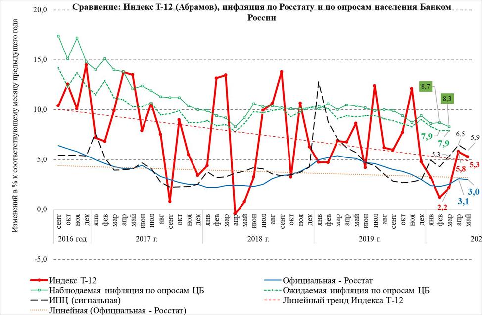 Александр Абрамов: Умеренное снижение