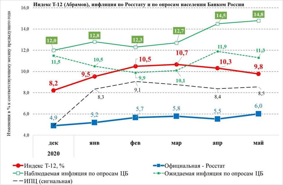 «Народная» и официальная инфляция не совпадают