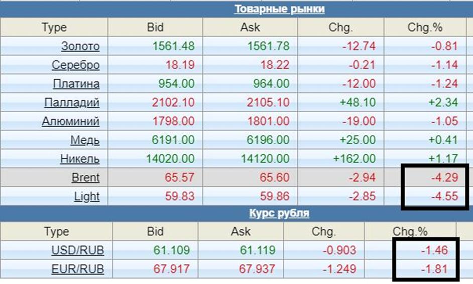 Нефть дешевеет, рубль – укрепляется
