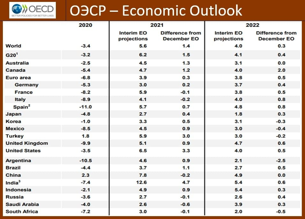 Российская экономика будет набирать темпы