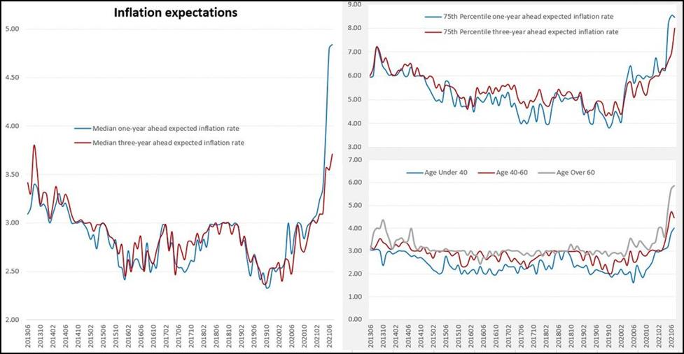 Инфляционные ожидания США - стабильно высокие