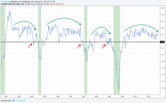 Когда будет рецессия?