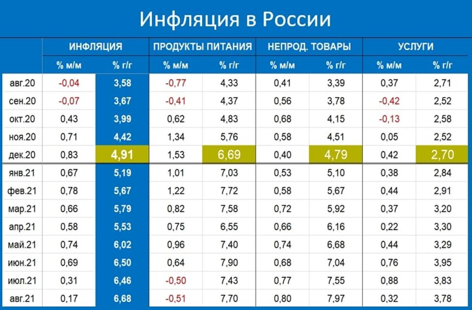 Инфляция по Росстату