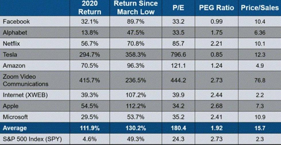 S&P 500 достаточно высок