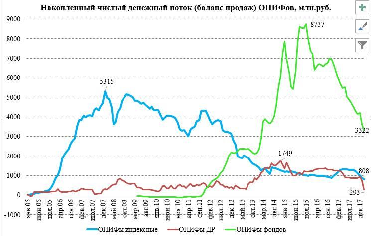 В Россию никто не верит, децентрализованные криптобиржи, возможный медвежий сырьевой цикл и другое
