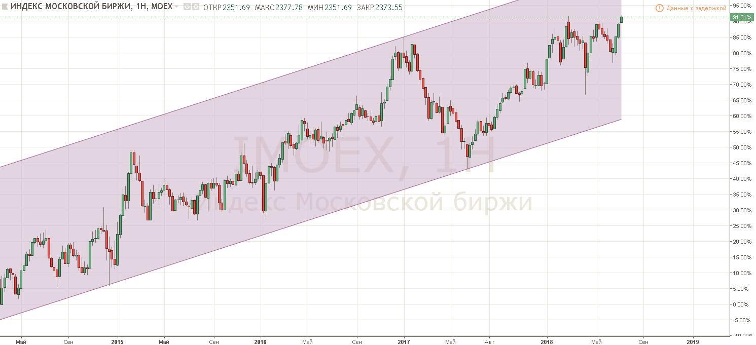 Целевая доходность индекса ММВБ – 22% годовых в рублях