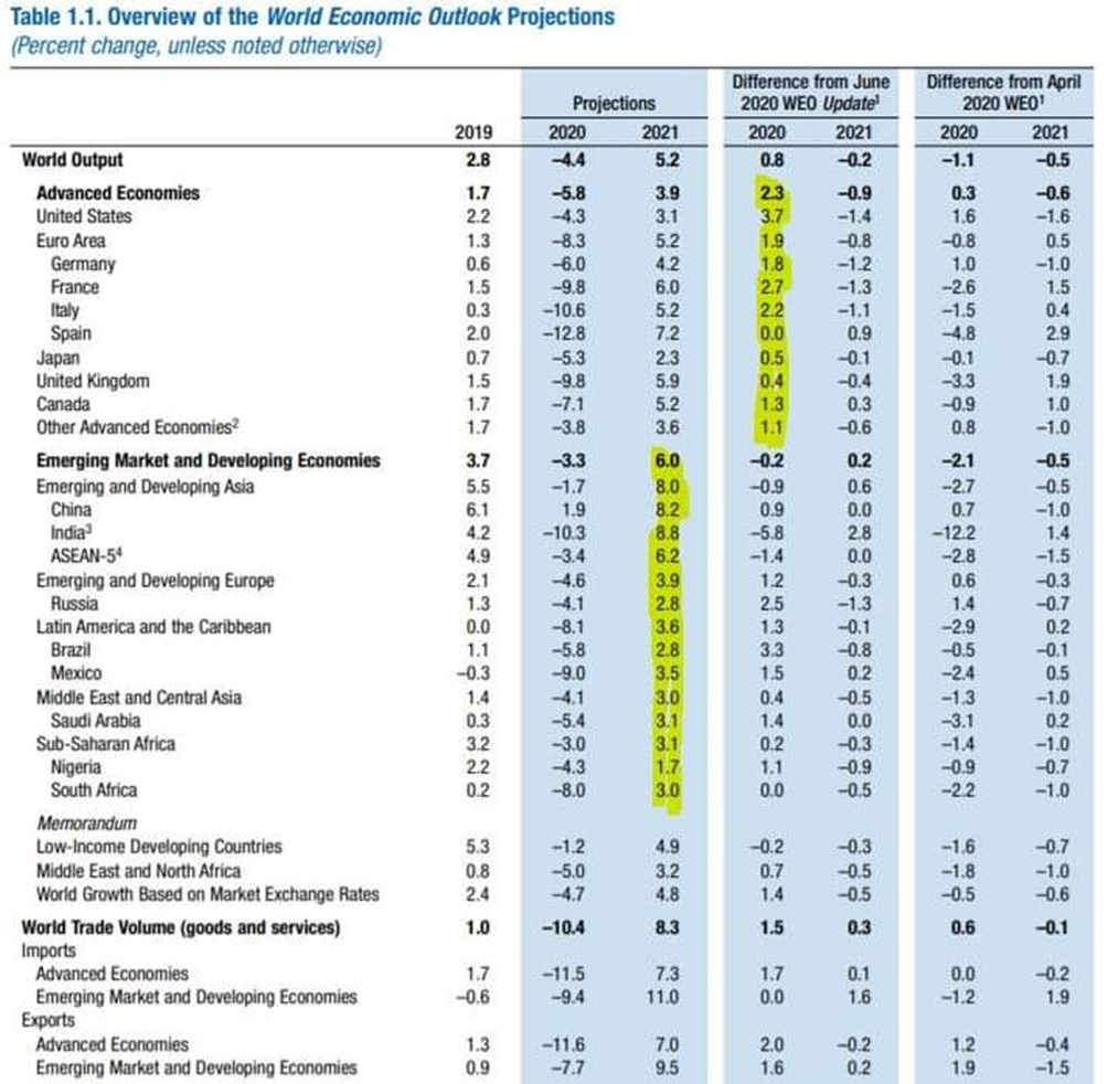 МВФ излишне оптимистичен