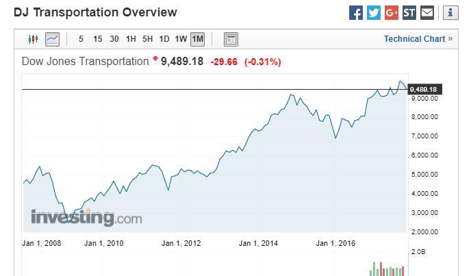 Что показывают фондовые индексы США?
