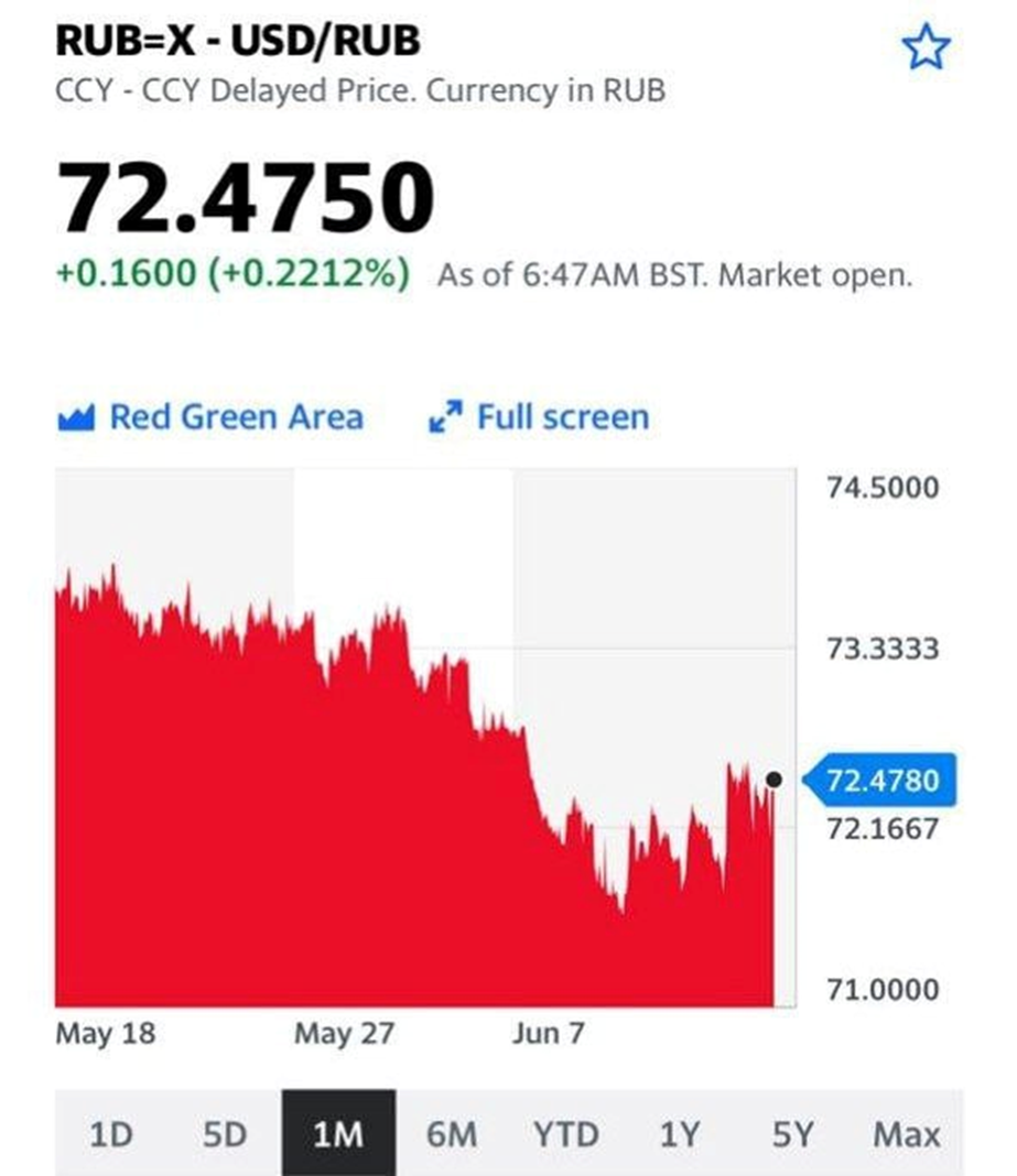 Быстрее – покупаем доллары?