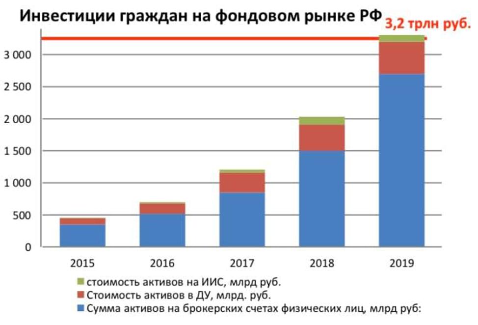 ИИС: более 220 млрд рублей
