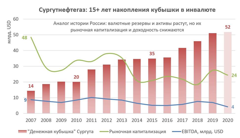 Виктор Тунев: Сургутнефтегаз – аналог истории России