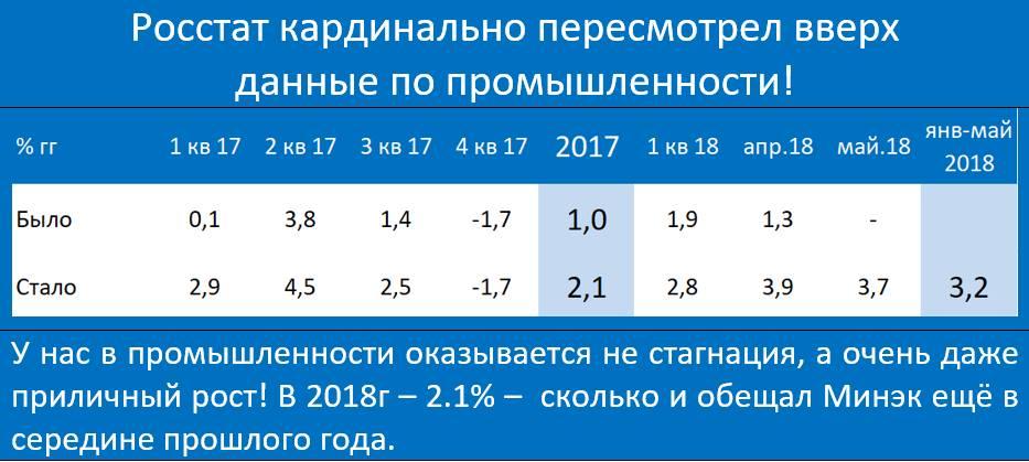 Дискредитация статистики