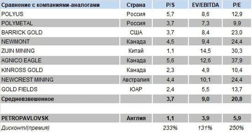 Petropavlovsk – интересная в фундаментальном плане компания