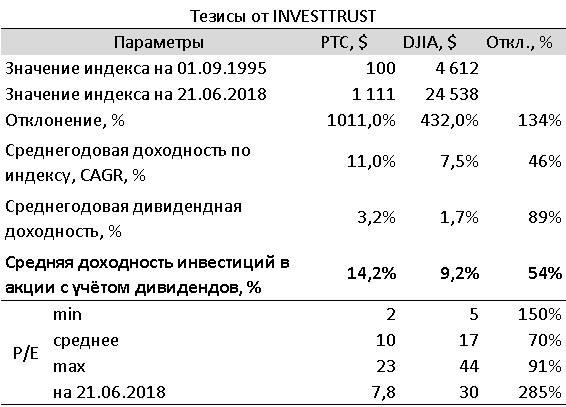 Для инвесторов «в долгую»