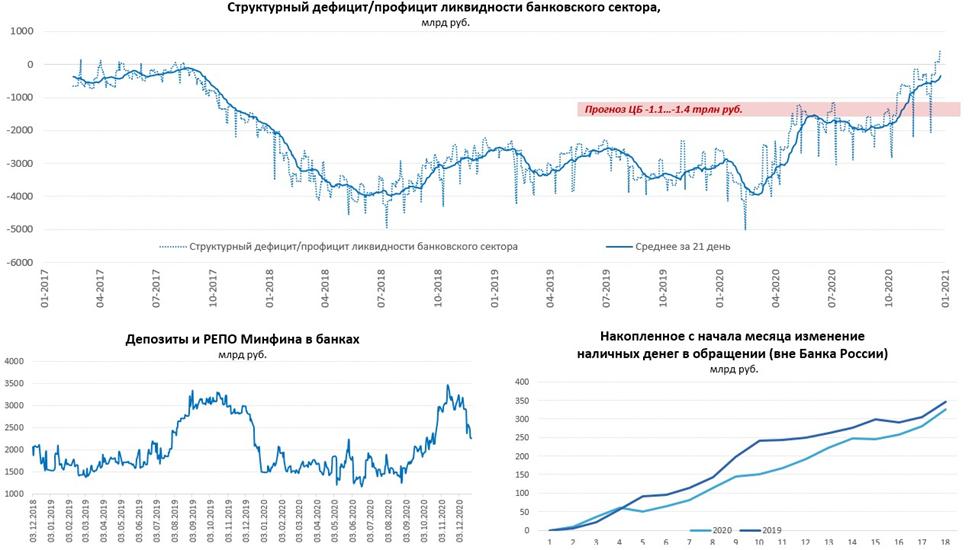 Дефицит ликвидности расширился
