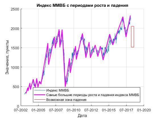 Потенциал роста по российским облигациям, биткоин стоит 1 тысячу рублей, Русал и многое другое
