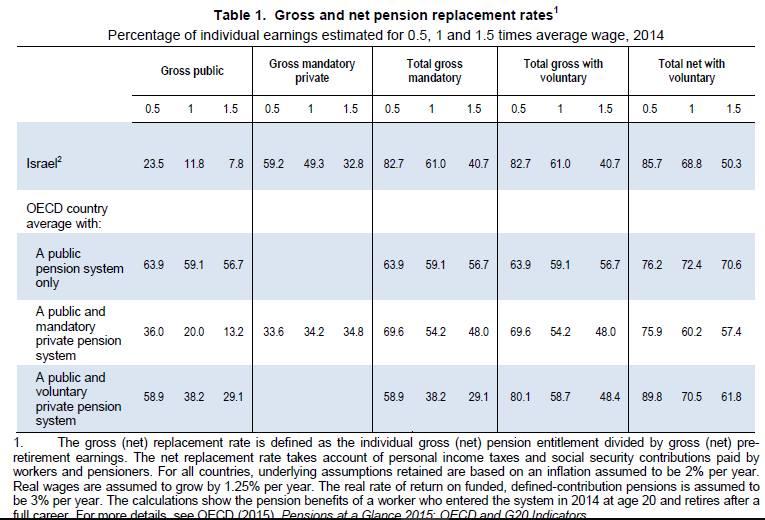 Пенсия: Баланс между общим и частным