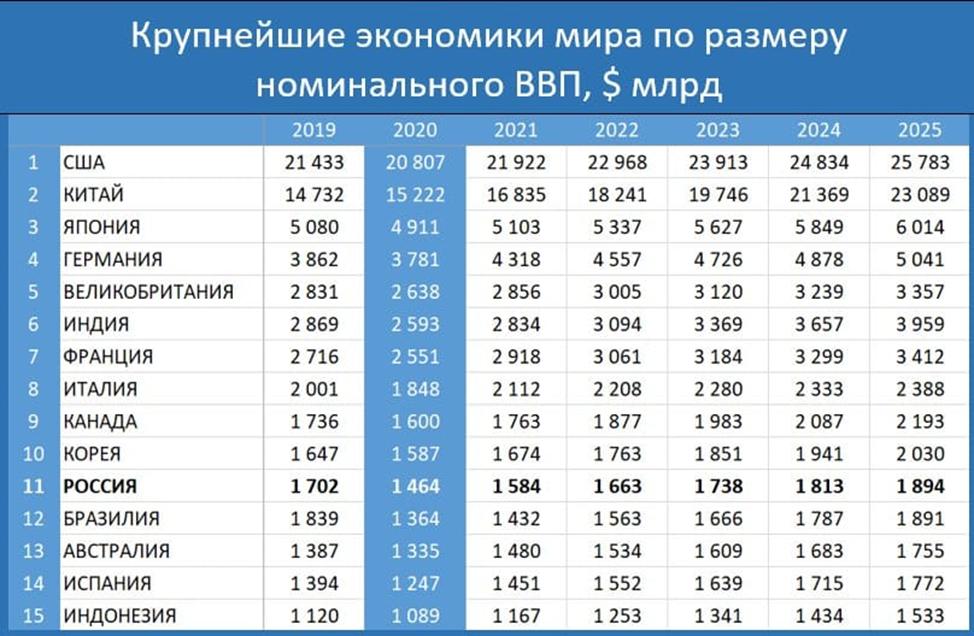Россия снижает свою долю мирового рынка