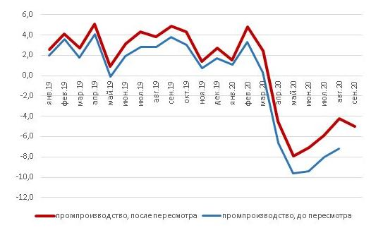Промпроизводство – углубление спада в сентябре, оптимистичное уточнение статистики прежних периодов