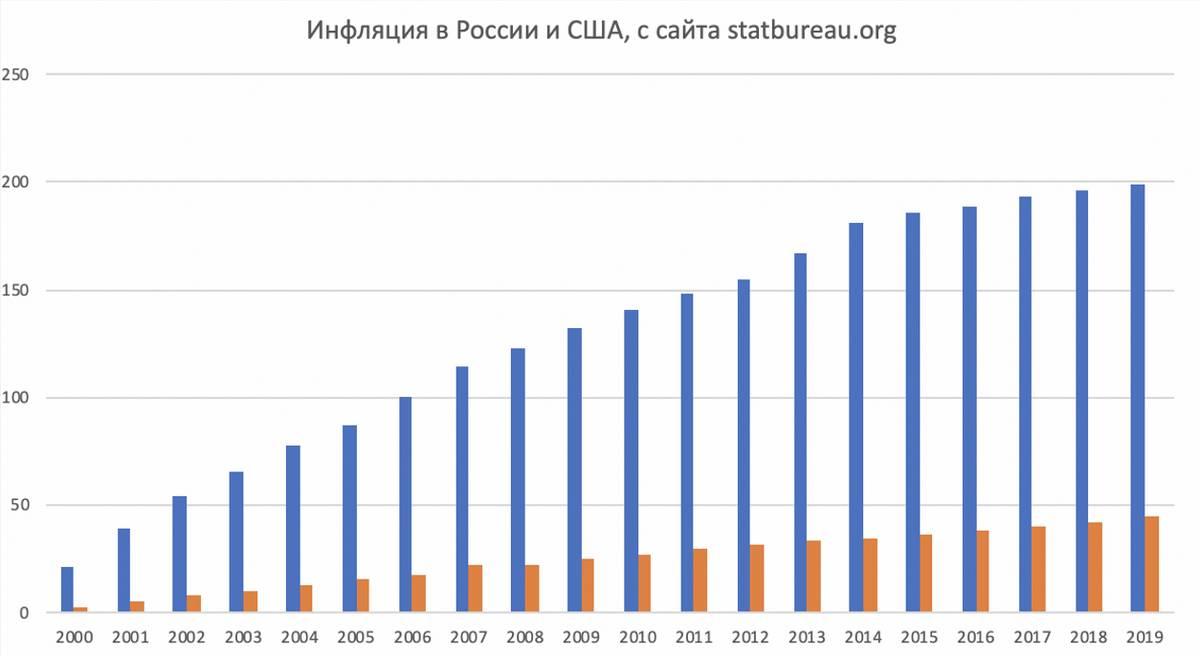 Стокгольмский синдром инвестора: рубль vs доллар
