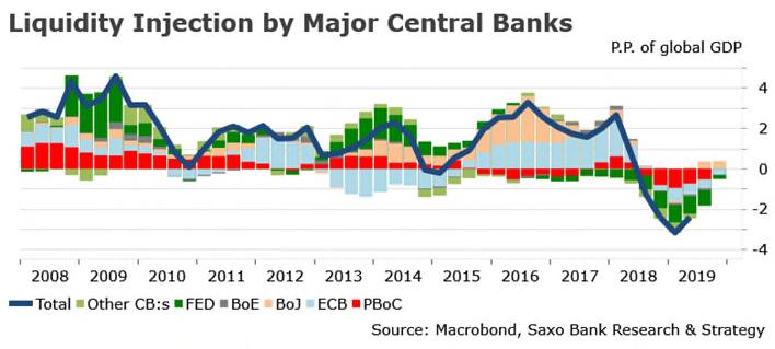 Глобальная ликвидность центробанков поддержит развивающиеся рынки