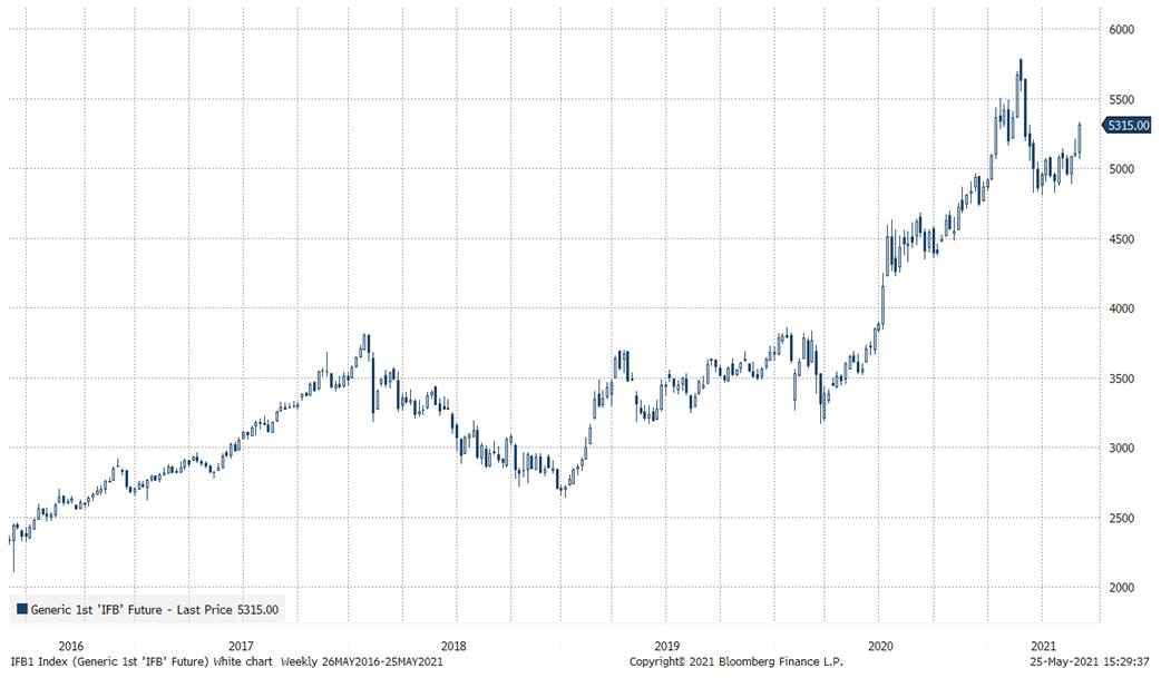 Китайские акции пойдут на обгон?