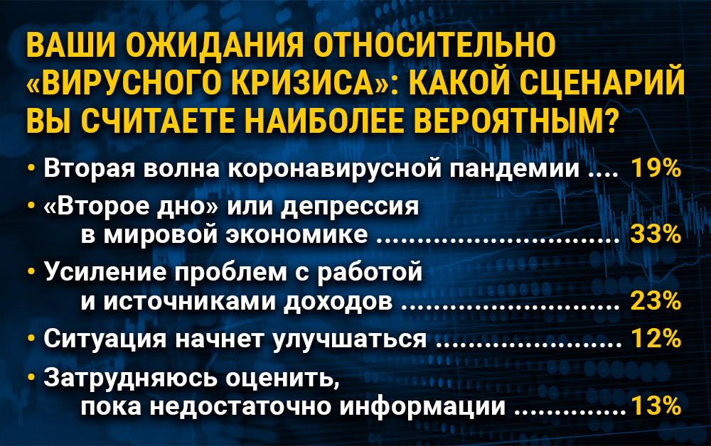 ОПРОС Finversia-TV