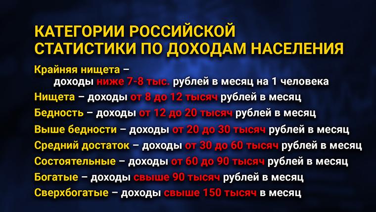 Категории российской статистики по доходам населения